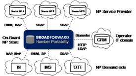 BroadForward Number Portability (ENUM)